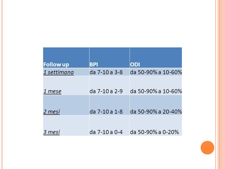 Follow up BPI. ODI. 1 settimana. da 7-10 a 3-8. da 50-90% a 10-60% 1 mese. da 7-10 a 2-9. 2 mesi.