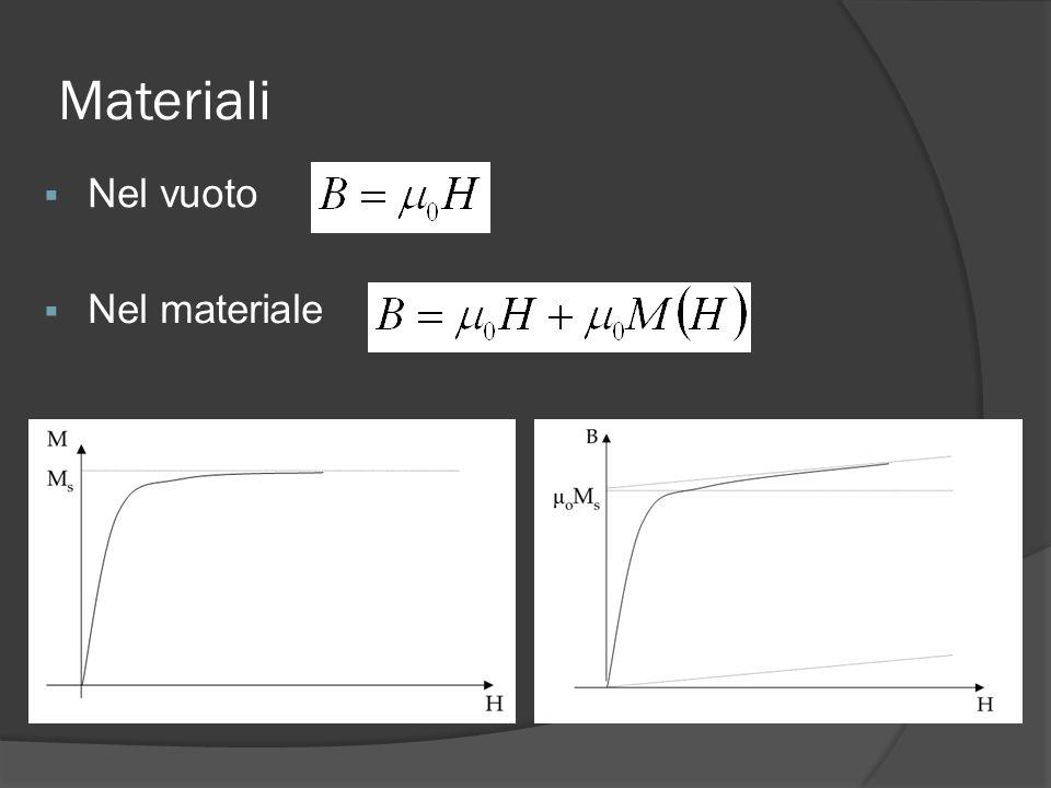 Materiali Nel vuoto Nel materiale