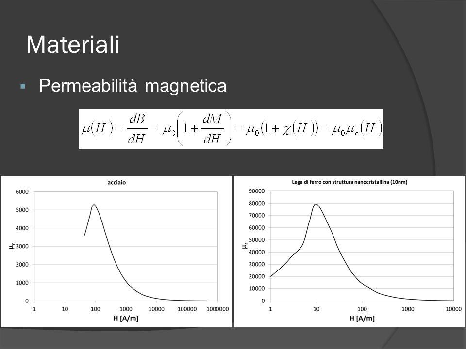 Materiali Permeabilità magnetica