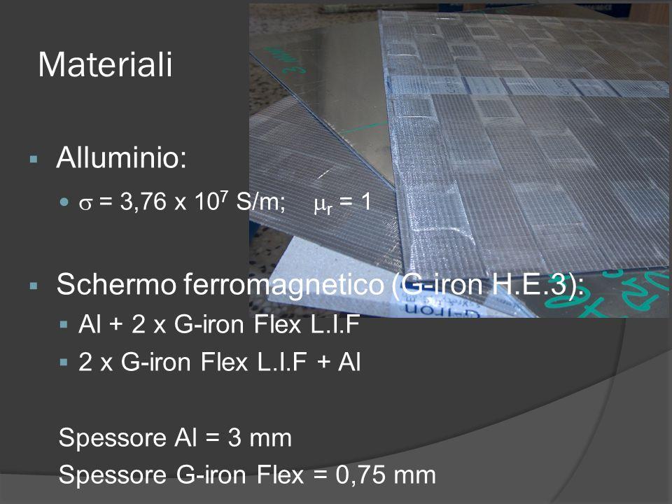 Materiali Alluminio: Schermo ferromagnetico (G-iron H.E.3):