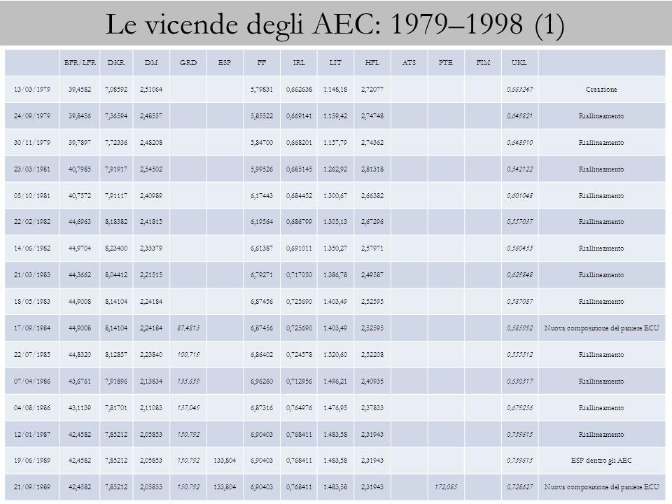 Le vicende degli AEC: 1979–1998 (1)