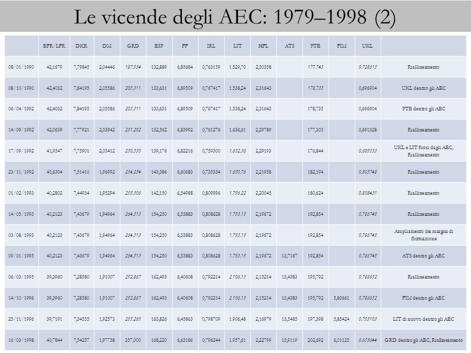 Le vicende degli AEC: 1979–1998 (2)