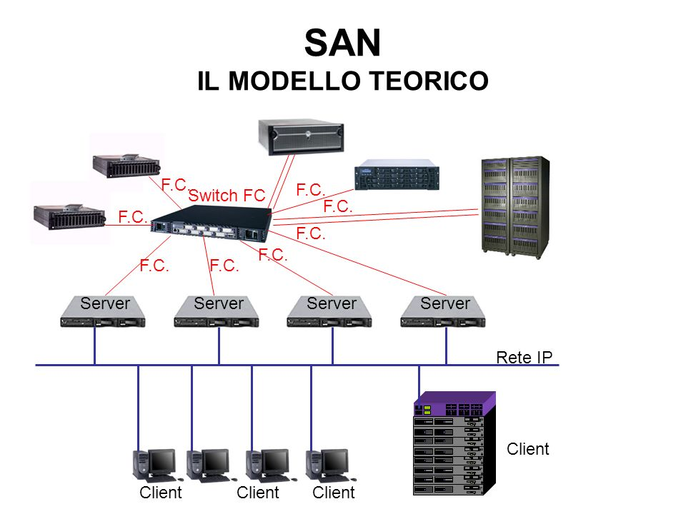 SAN IL MODELLO TEORICO F.C. Switch FC Server F.C. Rete IP Client