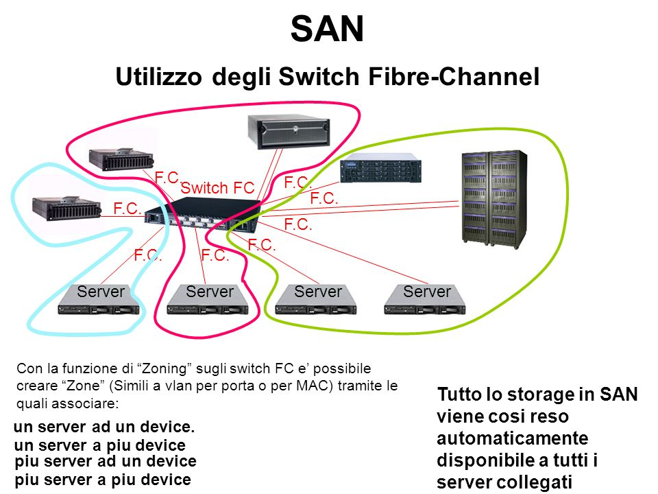 SAN Utilizzo degli Switch Fibre-Channel