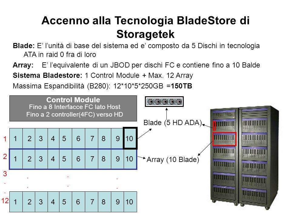 Accenno alla Tecnologia BladeStore di Storagetek