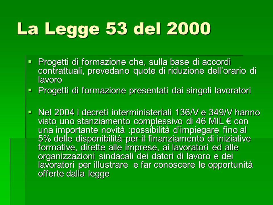 La Legge 53 del 2000 Progetti di formazione che, sulla base di accordi contrattuali, prevedano quote di riduzione dell'orario di lavoro.