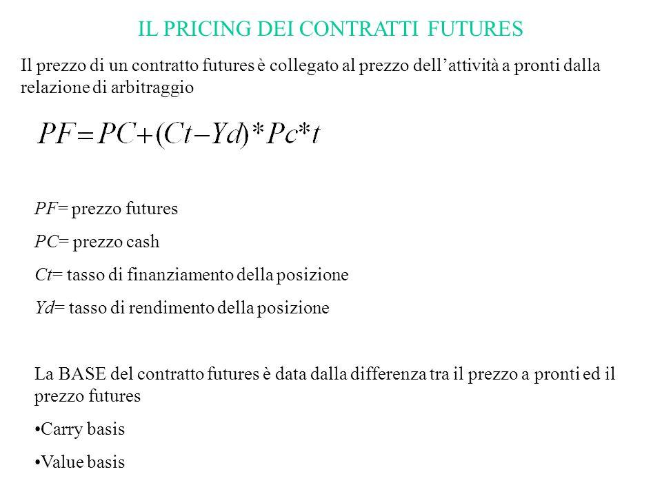IL PRICING DEI CONTRATTI FUTURES