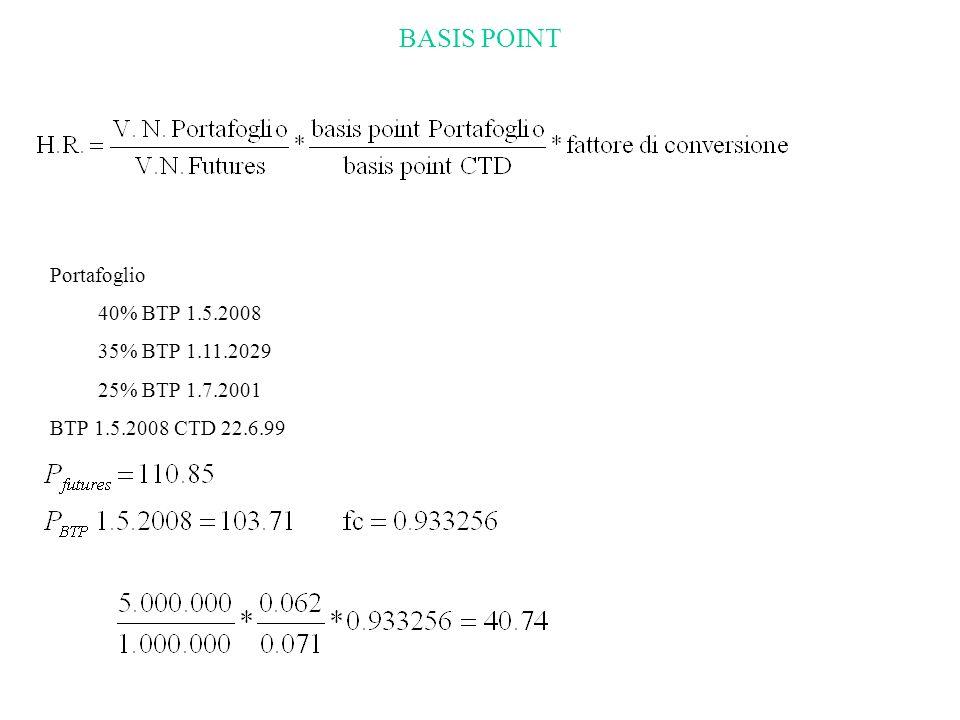 BASIS POINT Portafoglio 40% BTP 1.5.2008 35% BTP 1.11.2029
