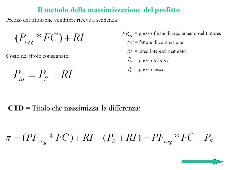 Il metodo della massimizzazione del profitto