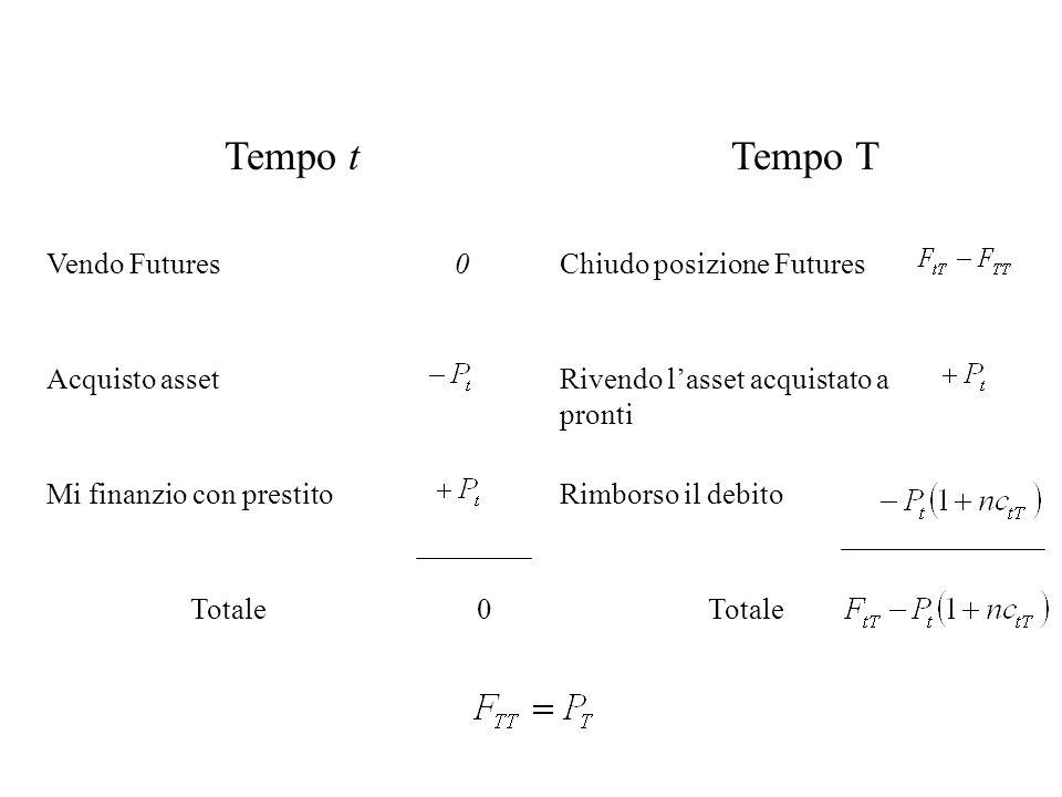Tempo t Tempo T Vendo Futures Chiudo posizione Futures Acquisto asset