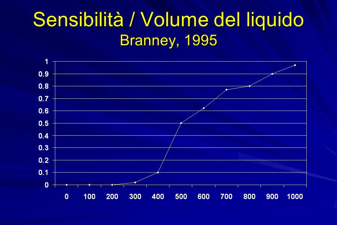 Sensibilità / Volume del liquido Branney, 1995