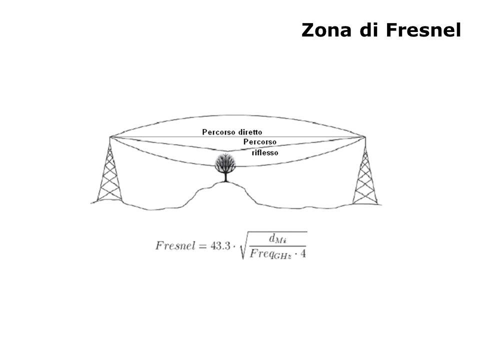 Zona di Fresnel