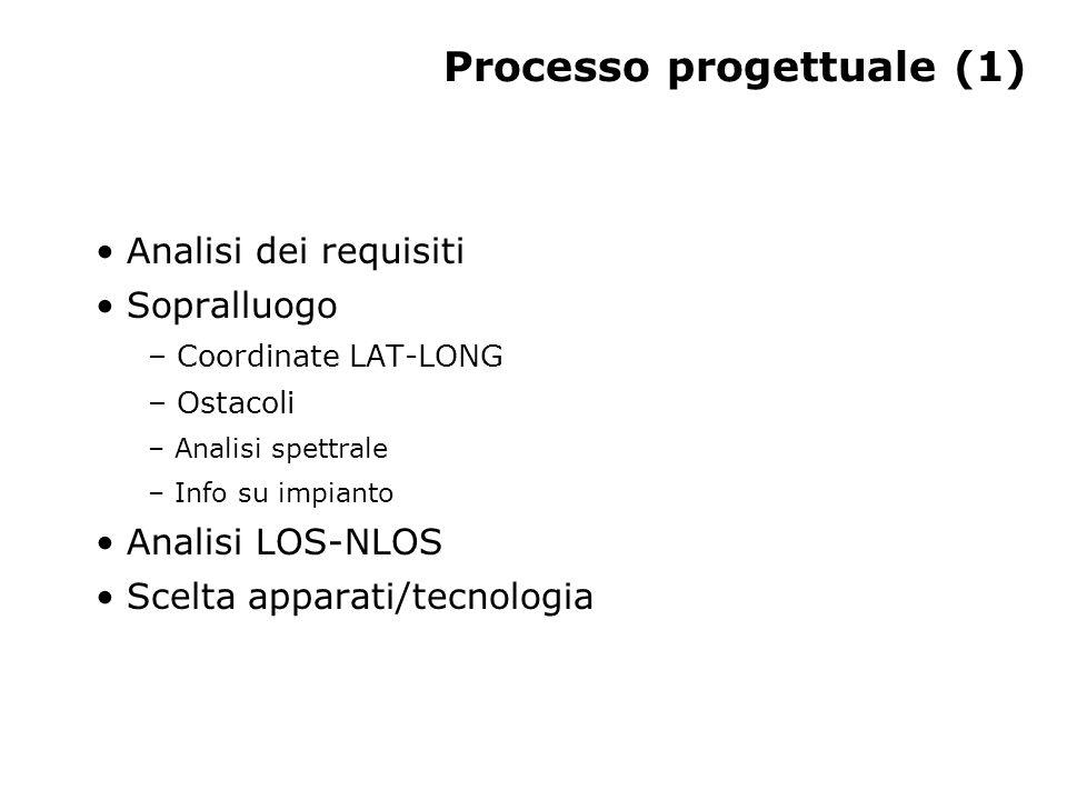 Processo progettuale (1)
