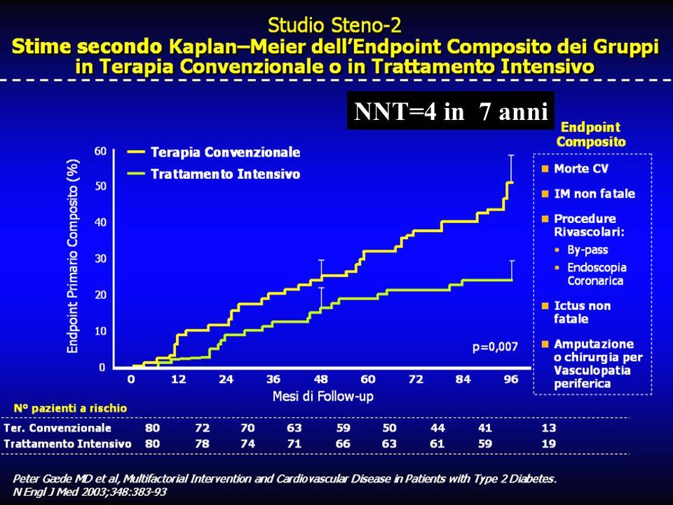 NNT=4 in 7 anni Indiscutibili e precoci i benefici del trattamento intensivo vs convenzionale sull'endpoint combinato di eventi cardiovascolari.