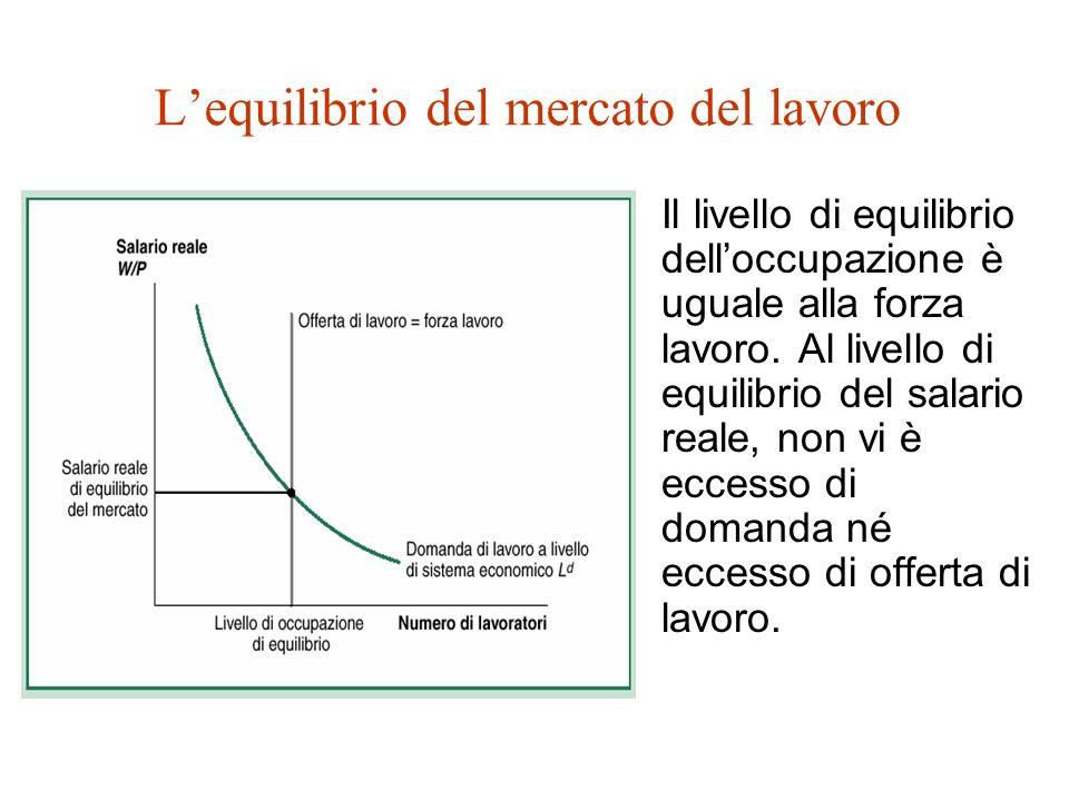 L'equilibrio del mercato del lavoro