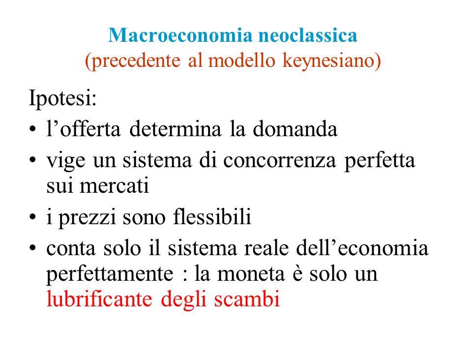 Macroeconomia neoclassica (precedente al modello keynesiano)