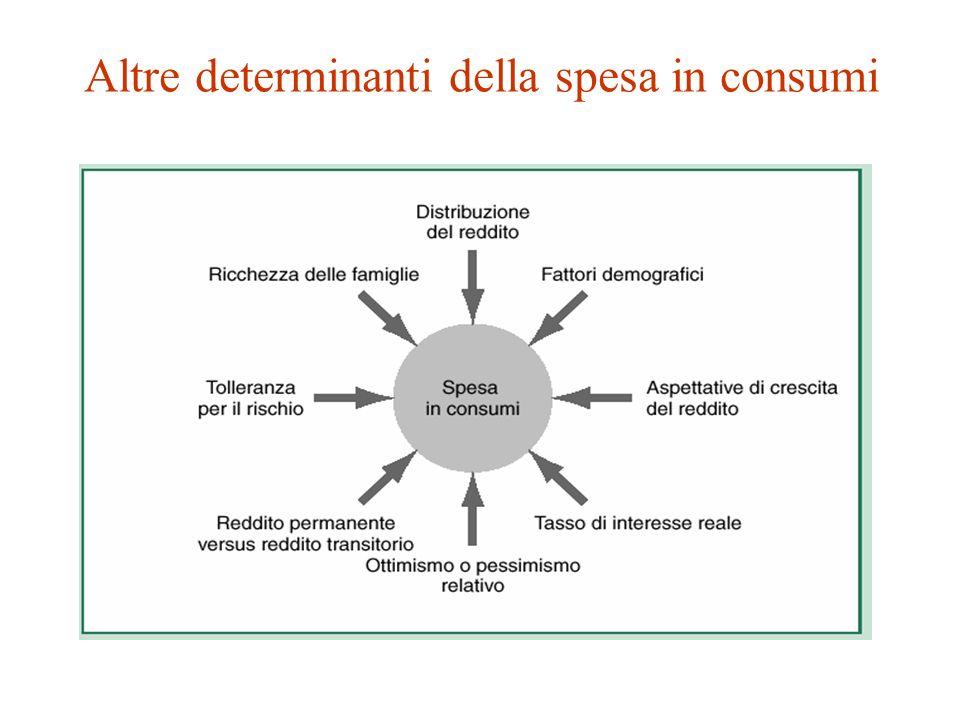 Altre determinanti della spesa in consumi