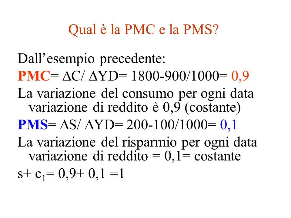 Qual è la PMC e la PMS Dall'esempio precedente: PMC= C/ YD= 1800-900/1000= 0,9.