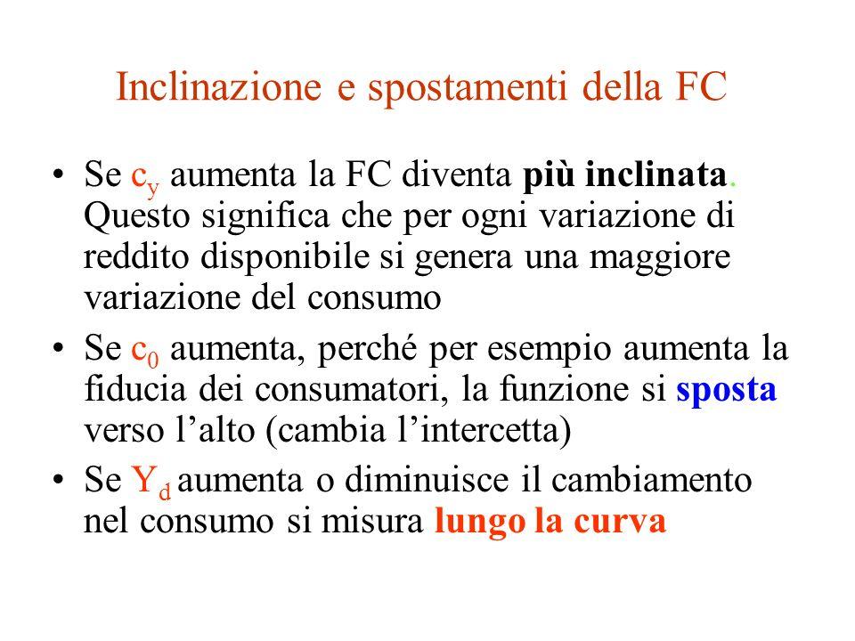 Inclinazione e spostamenti della FC