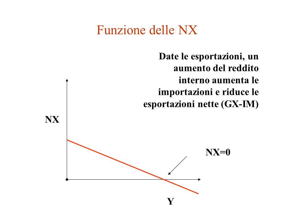 Funzione delle NX Date le esportazioni, un aumento del reddito interno aumenta le importazioni e riduce le esportazioni nette (GX-IM)