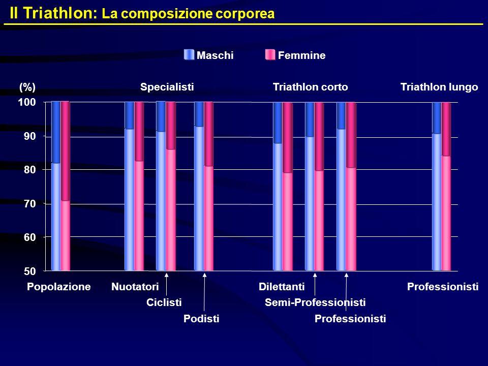 Il Triathlon: La composizione corporea