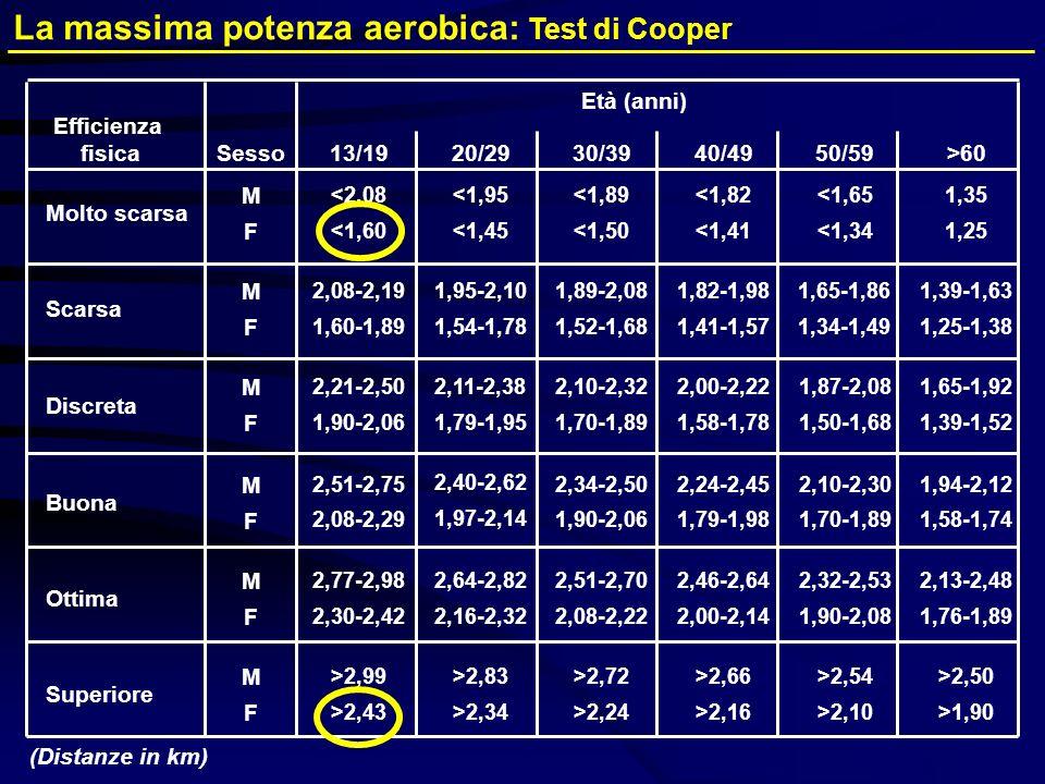 La massima potenza aerobica: Test di Cooper