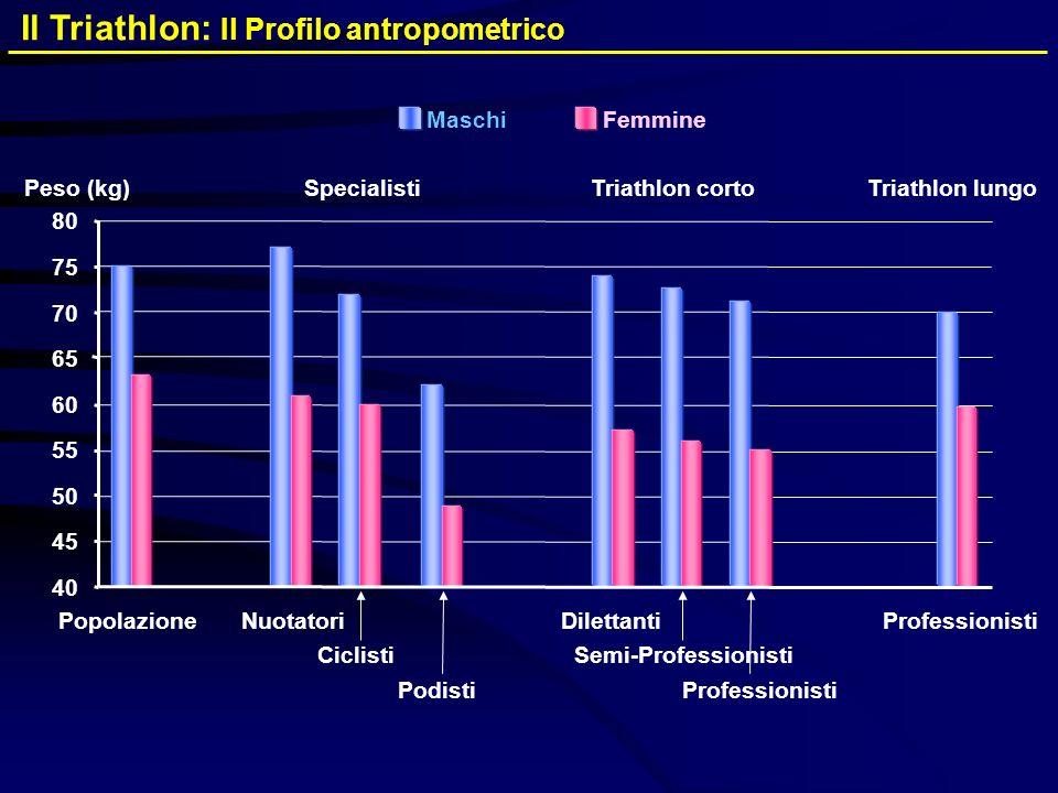 Il Triathlon: Il Profilo antropometrico