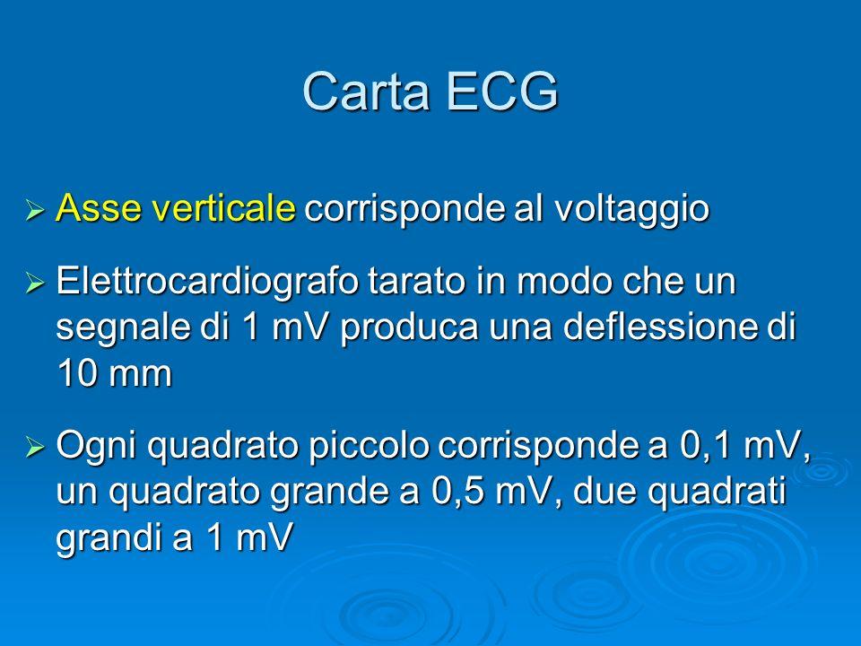 Carta ECG Asse verticale corrisponde al voltaggio