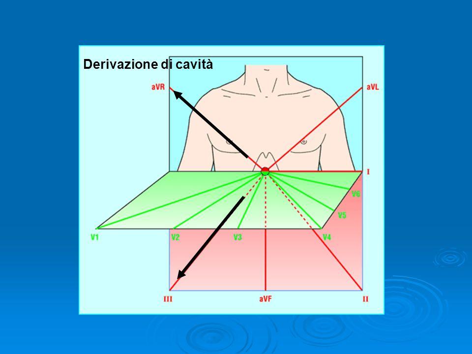 Derivazione di cavità