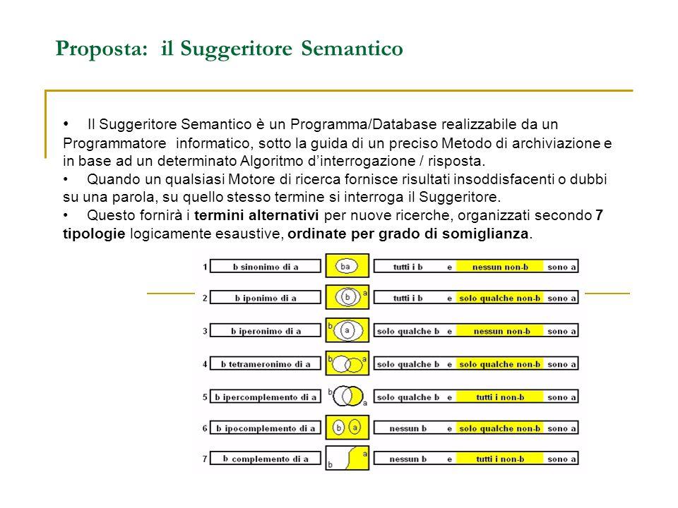 Proposta: il Suggeritore Semantico
