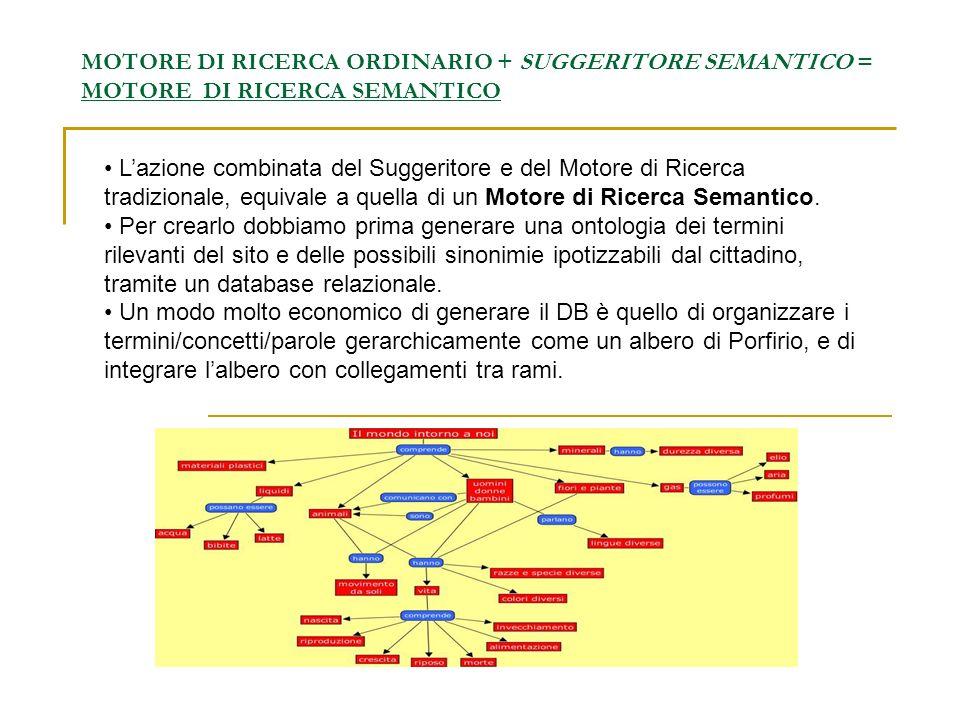 MOTORE DI RICERCA ORDINARIO + SUGGERITORE SEMANTICO = MOTORE DI RICERCA SEMANTICO