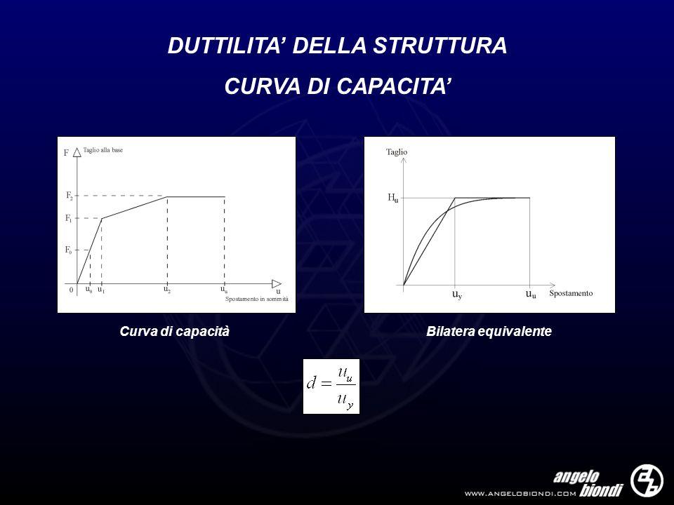 DUTTILITA' DELLA STRUTTURA