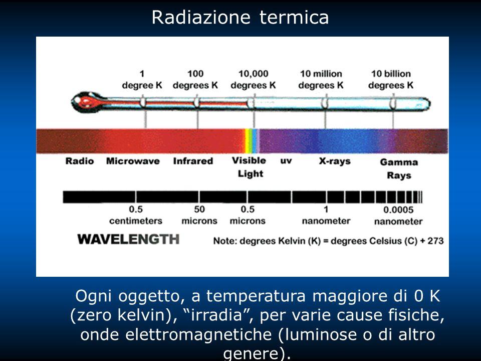 Radiazione termica