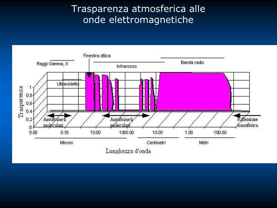 Trasparenza atmosferica alle onde elettromagnetiche