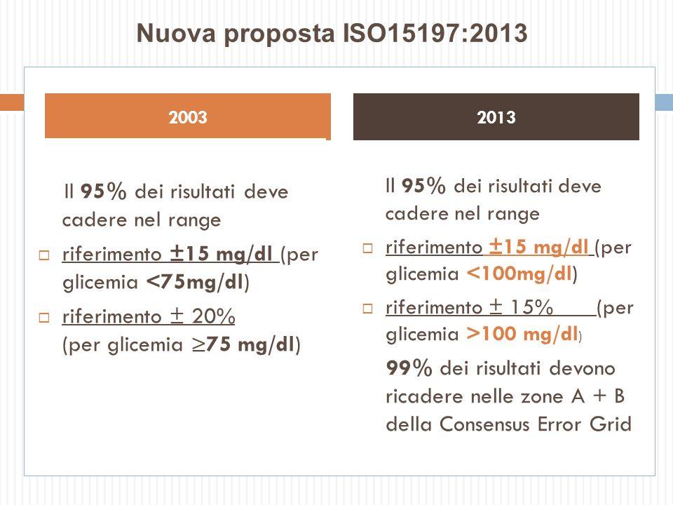 Nuova proposta ISO15197:2013 2003. 2013. Il 95% dei risultati deve cadere nel range. riferimento ±15 mg/dl (per glicemia <75mg/dl)
