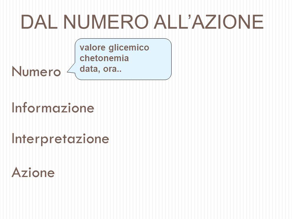 DAL NUMERO ALL'AZIONE Numero Informazione Interpretazione Azione