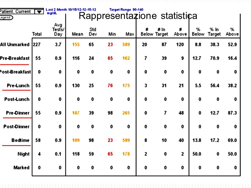 Rappresentazione statistica