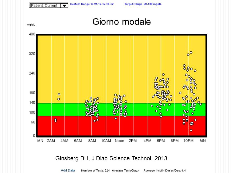 Giorno modale Ginsberg BH, J Diab Science Technol, 2013 33