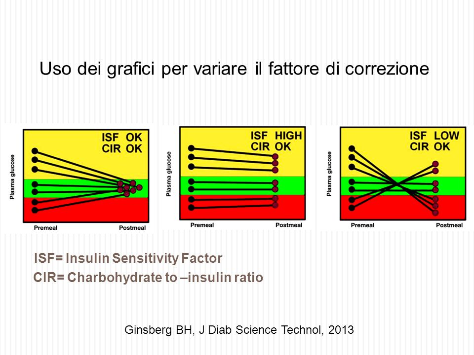 Uso dei grafici per variare il fattore di correzione