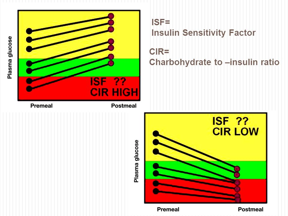 Insulin Sensitivity Factor
