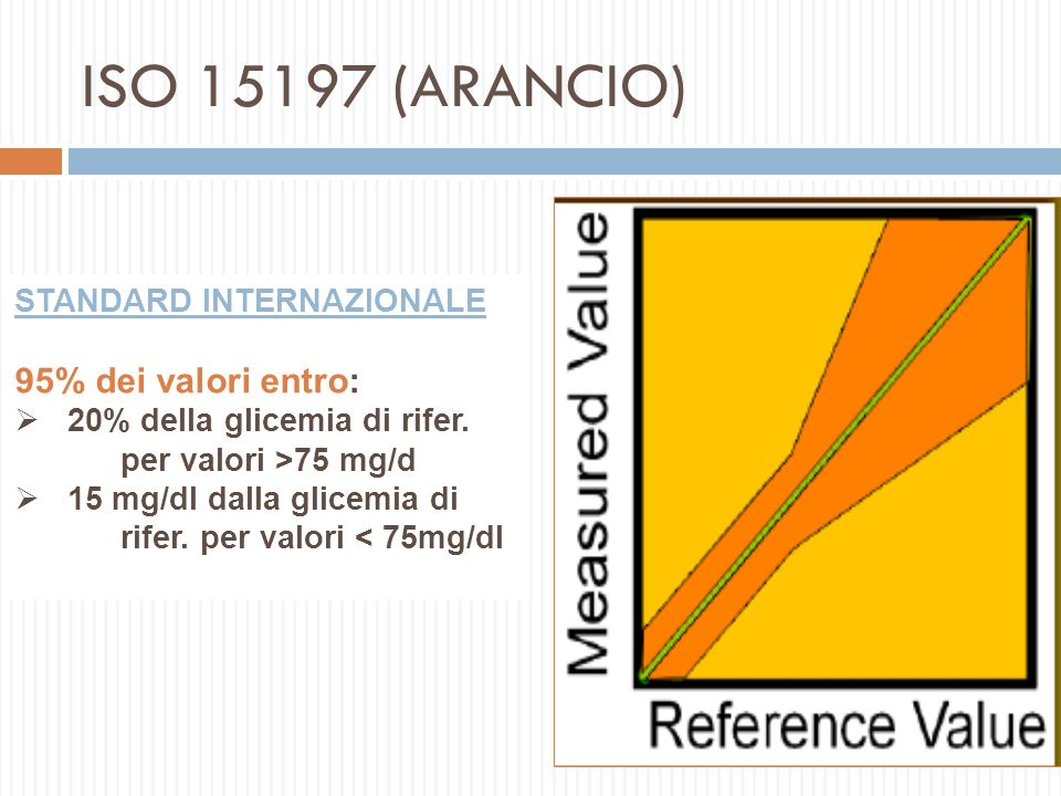 ISO 15197 (ARANCIO) 95% dei valori entro: STANDARD INTERNAZIONALE