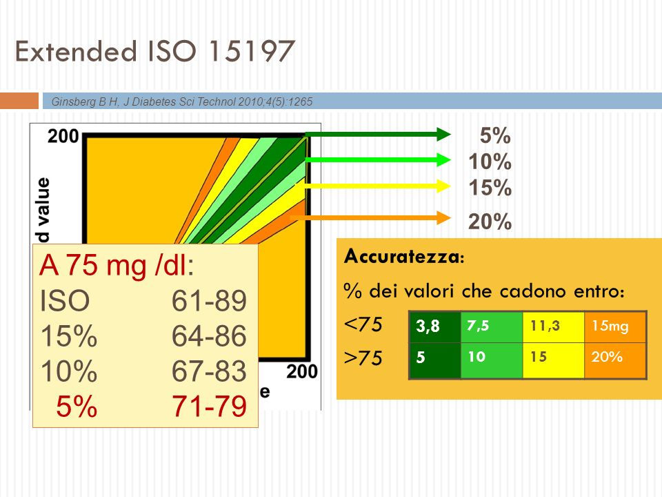 Extended ISO 15197 A 75 mg /dl: ISO 61-89 15% 64-86 10% 67-83 5% 71-79