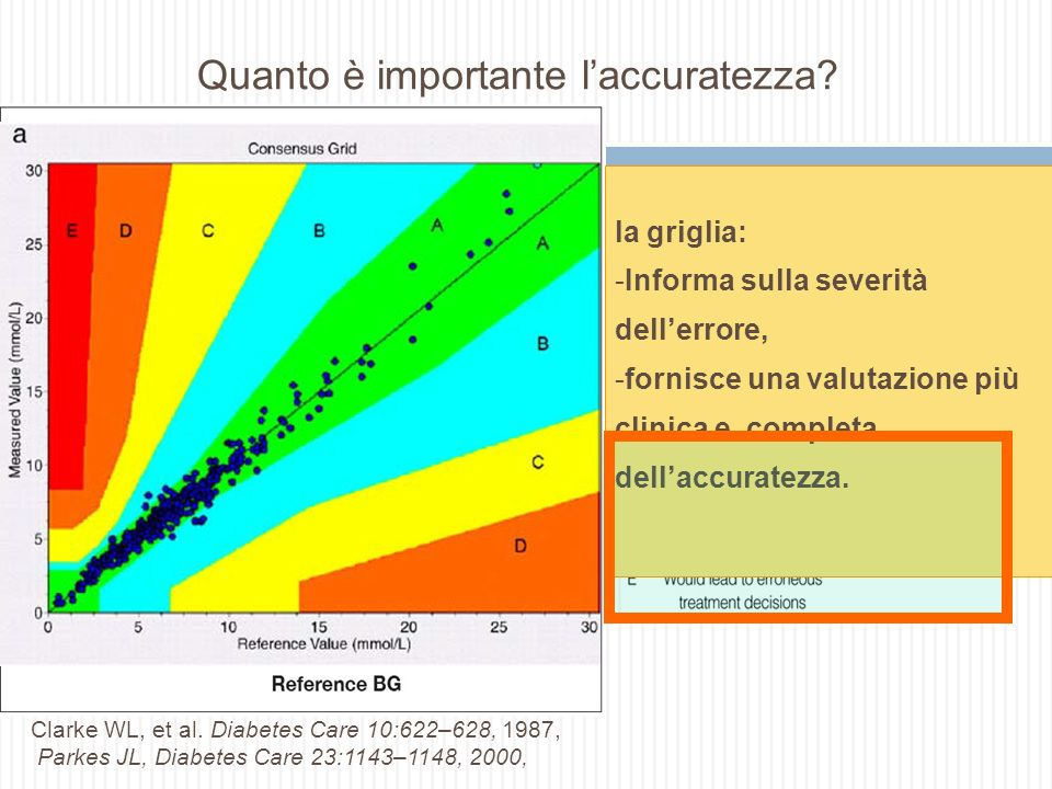 Quanto è importante l'accuratezza