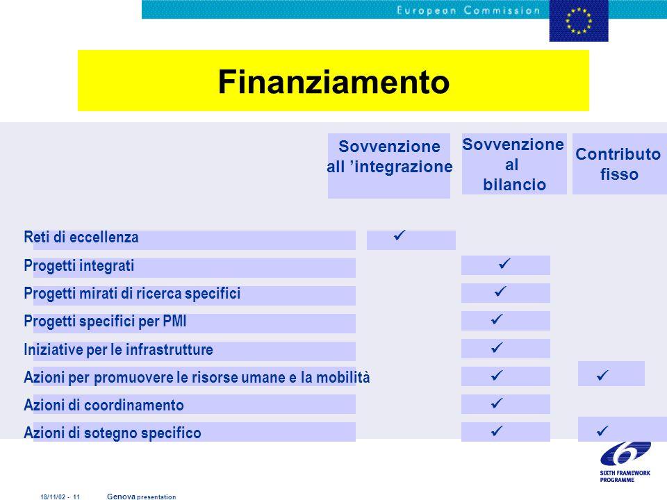 Finanziamento Sovvenzione Sovvenzione Contributo all 'integrazione