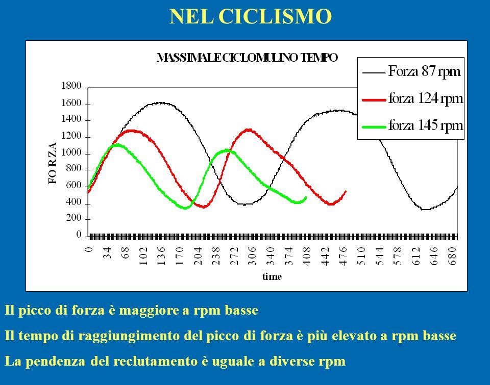 NEL CICLISMO Il picco di forza è maggiore a rpm basse
