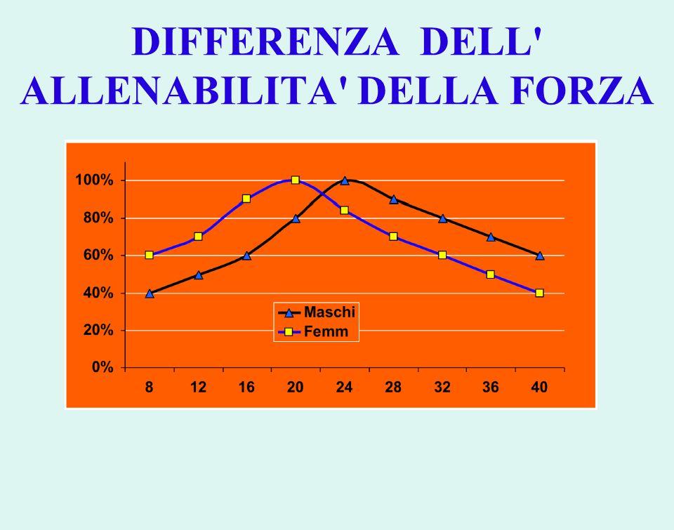 DIFFERENZA DELL ALLENABILITA DELLA FORZA
