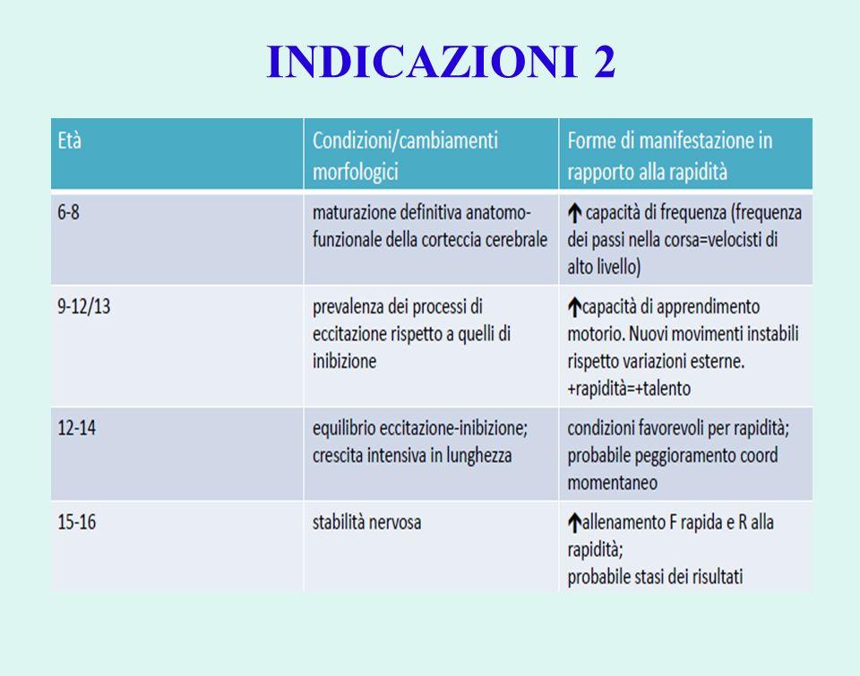 INDICAZIONI 2