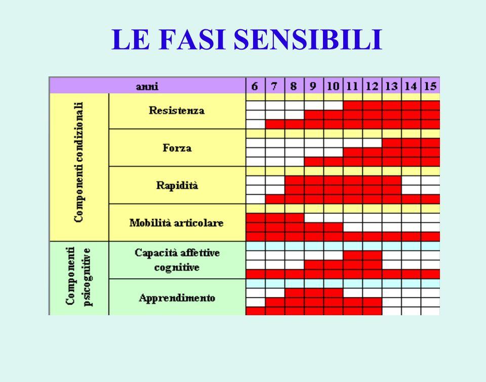 LE FASI SENSIBILI