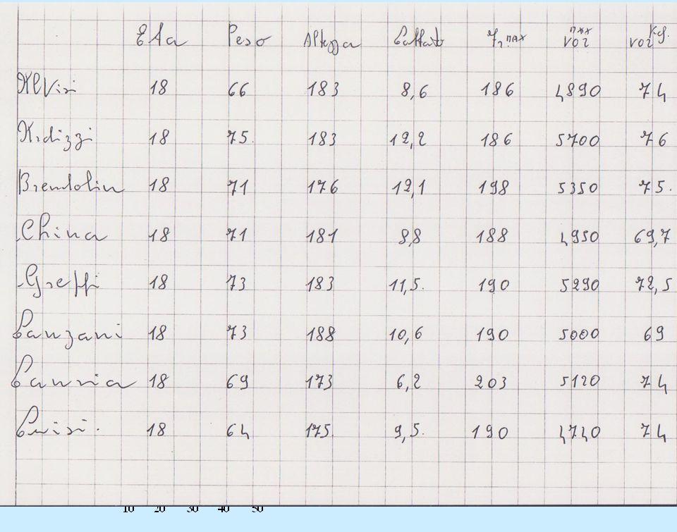 Per analizzare meglio il dato che si avvicina di più a quegli atleti che sono di piccola stazza, ecco: il VO2/Kg E' il consumo di O2 in ml/minuto e per Kg di peso.