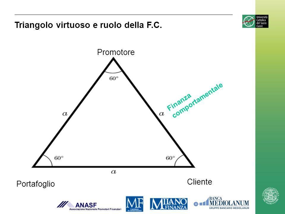 Triangolo virtuoso e ruolo della F.C.
